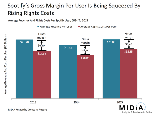 spotify margin per user